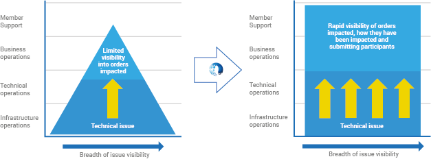 With Velocimetrics, when a technical issue occurs, member support teams can quickly identify exactly which orders and trades have been impacted and how