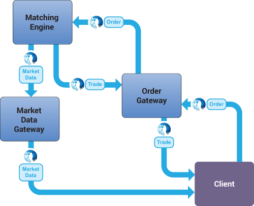 Velocimetrics can monitor complete order flows end-to-end across a trading venue's environment